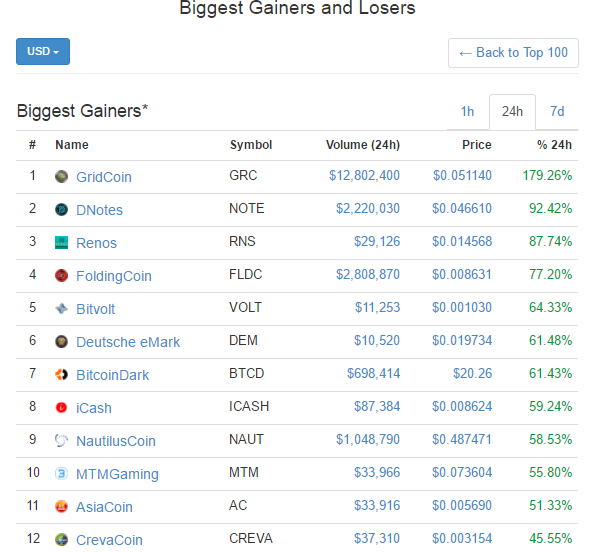 PNG How To Trade Cryptocurrency With Coinmarketcap Gainers Losers