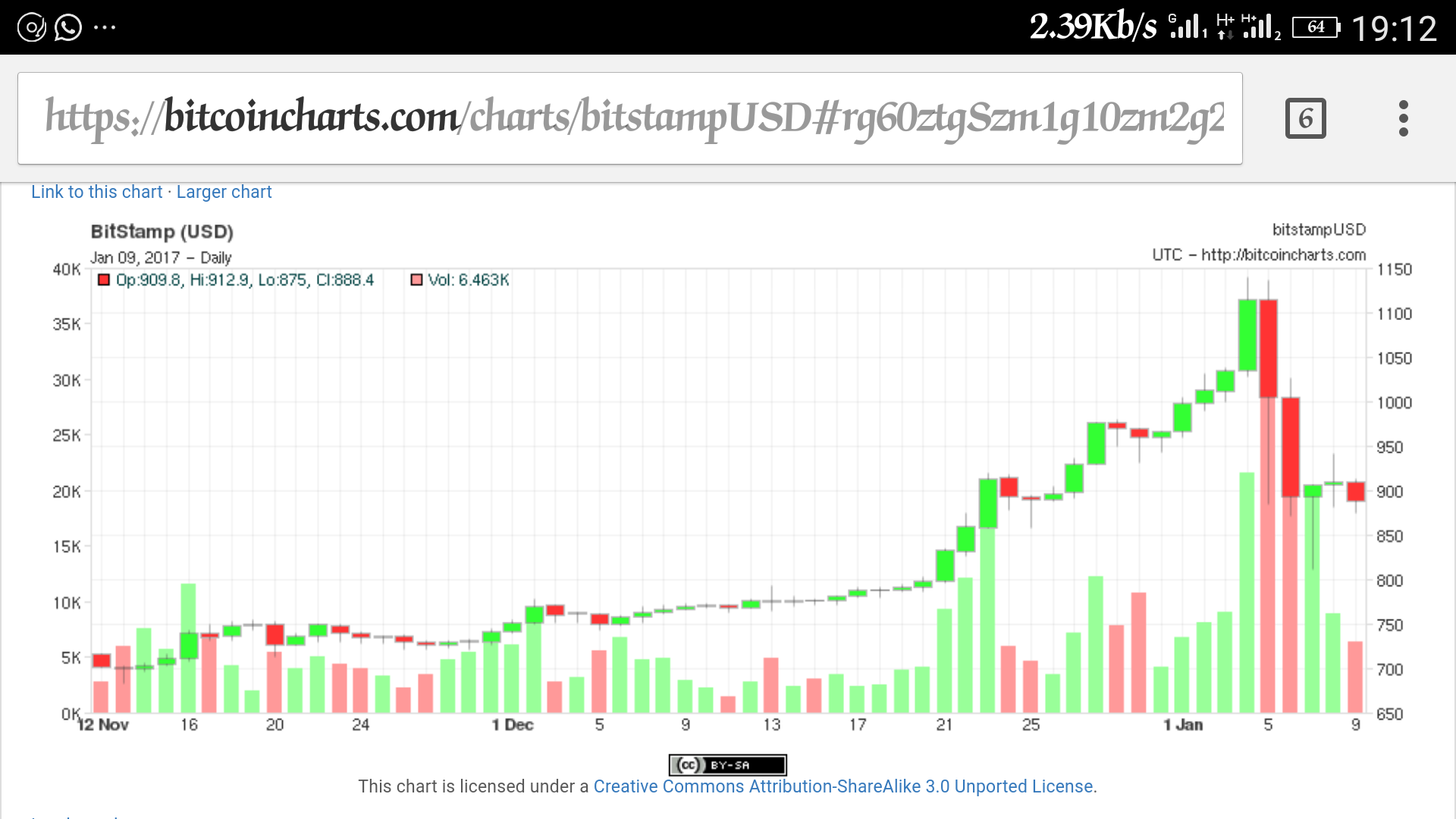 Bitcoin graph.png-If You Haven't Invested In Bitcoin Because Of Future Worth, Read This!