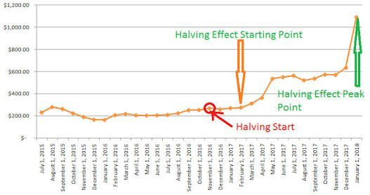 Bitcoin reward halving schedule forex trading how bitcoin block rewards halving would impact prices whenever there was a reward halving ccuart Image collections