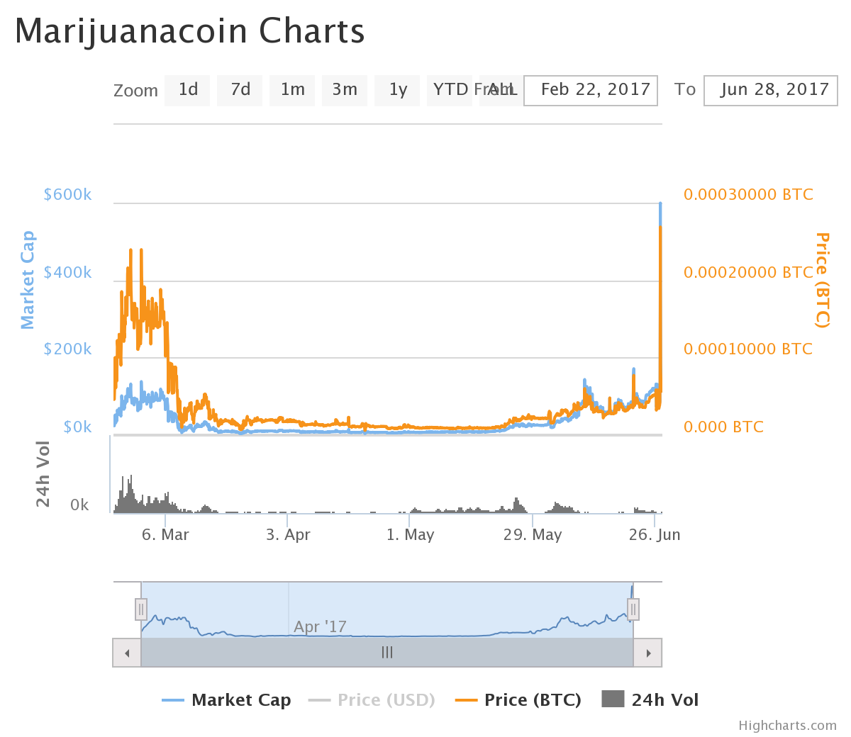 chart (1).png-Marijuana Coin : Crypto You Should Look Out For