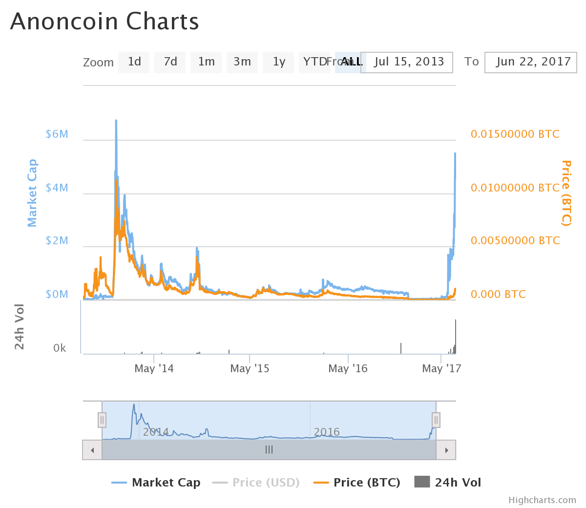 chart (2).png-Anoncoin Review: Privacy Coin