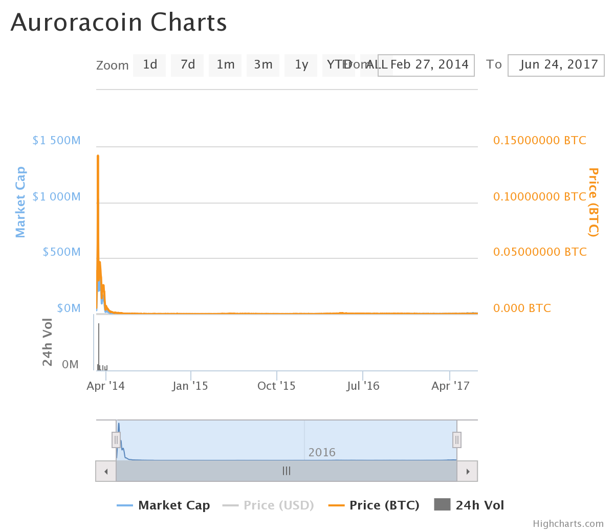 chart (4).png-Auroracoin Review: Premined Coin