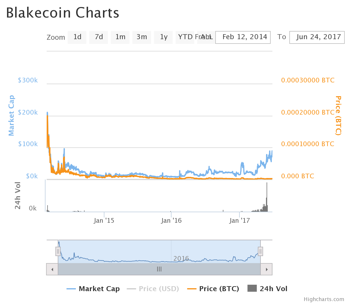chart (6).png-Blakecoin Review: Collective Network Crypto