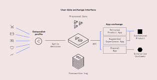 dw3.png-Datawallet - A Blockchain Powered Data Exchange With Win-win For Users And Developers