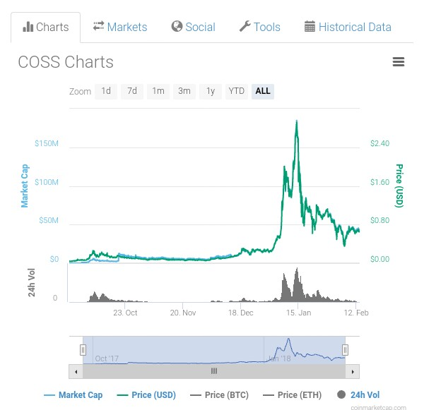 IMG_20180213_145230_976.jpg-If You Miss Kucoin Share,dont Miss Coss Another Dividend Coin