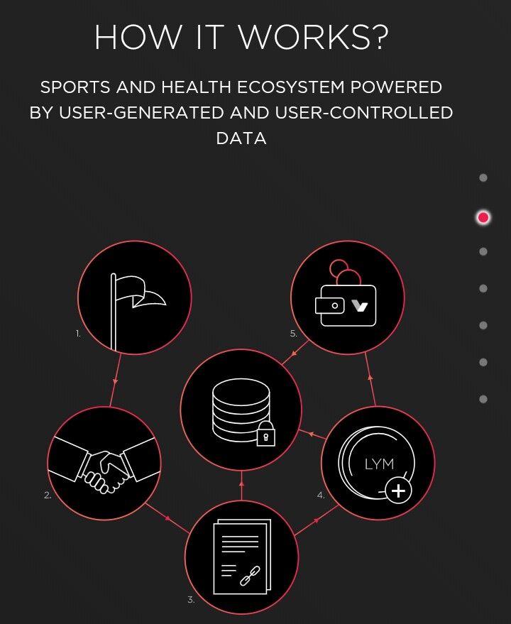 IMG_20180223_182836_341.JPG-(lympo) The Lifestyle Ecosystem And Sport Crypto