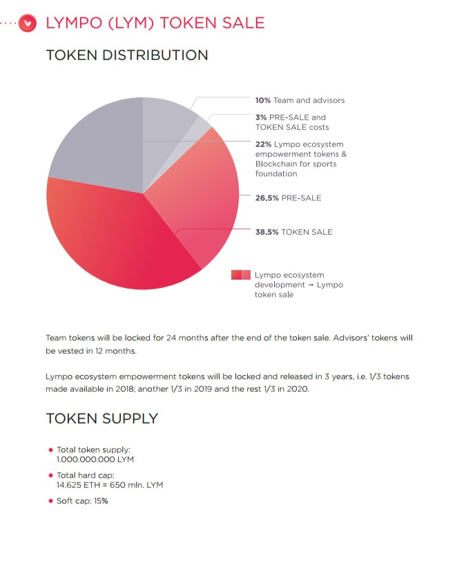 IMG_20180223_190407_799.JPG-(lympo) The Lifestyle Ecosystem And Sport Crypto