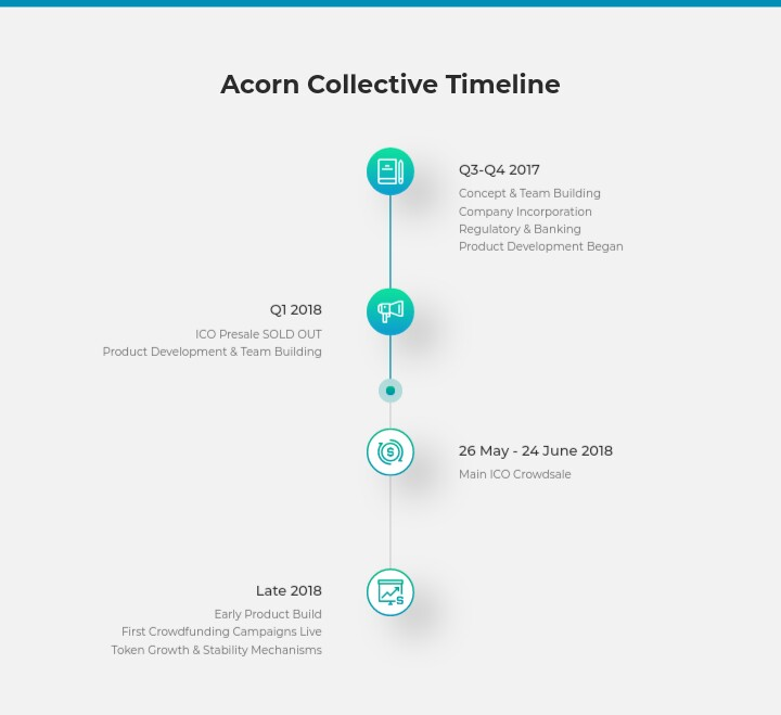 IMG_20180512_165222_564.JPG-Acorn Collective: The Next Generation Crowdfunding
