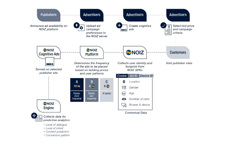 IMG_20180615_114631_649.JPG-Review: Noizchain, The Networks That  Re-engineered With Artificial Intelligence + Blockchain