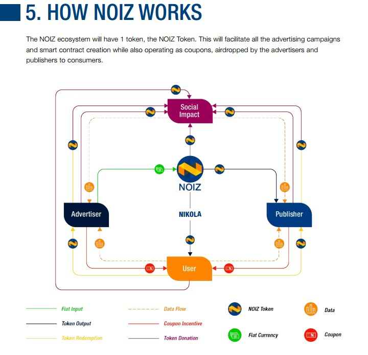 IMG_20180615_114847_611.JPG-Review: Noizchain, The Networks That  Re-engineered With Artificial Intelligence + Blockchain
