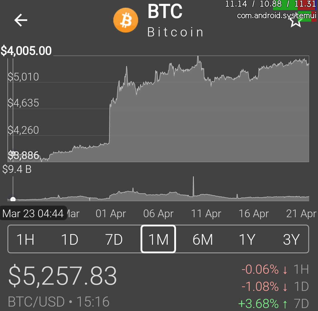 Screenshot_2019-04-21-15-17-36.png-When Will Bitcoin Bull Run Begin?