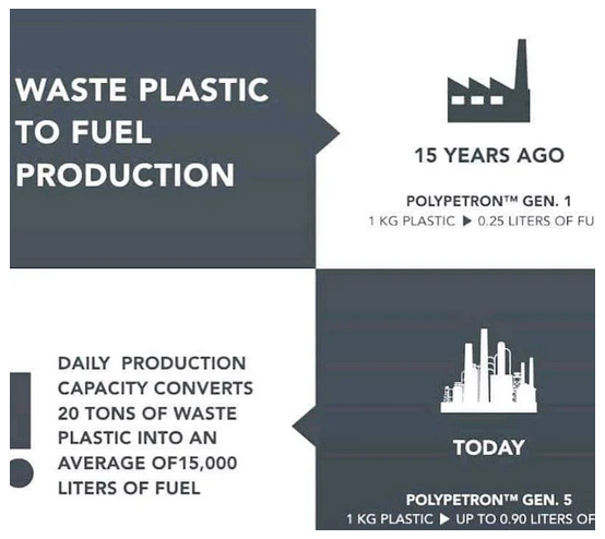 upload_2019-8-17_6-41-15.png-Opportunity Within Plastic To Fuel